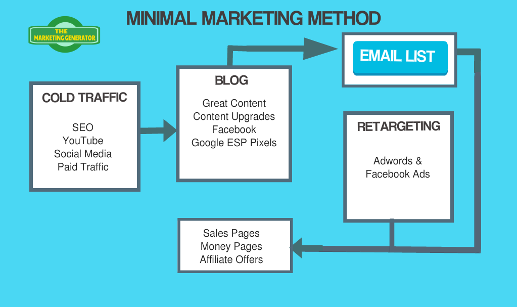 internet marketing strategy